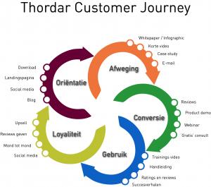 Marketing automation en Buyer Persona voor gerichte content