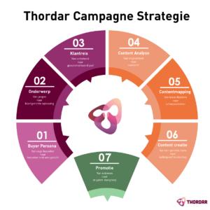 Thordar Campagne Strategie